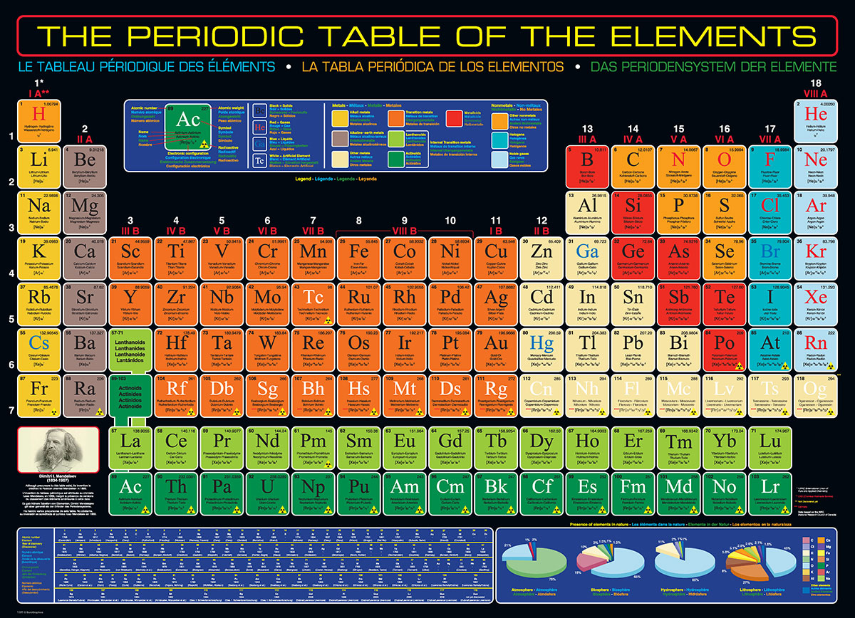 The Periodic Table of the Elements, Jigsaw Puzzle at ...