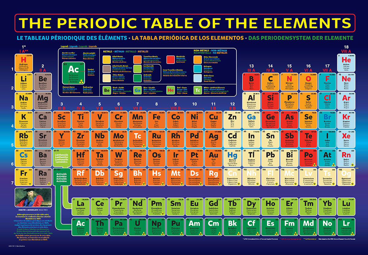 Periodic table of the elements jigsaw puzzle at eurographics zoom in urtaz Choice Image